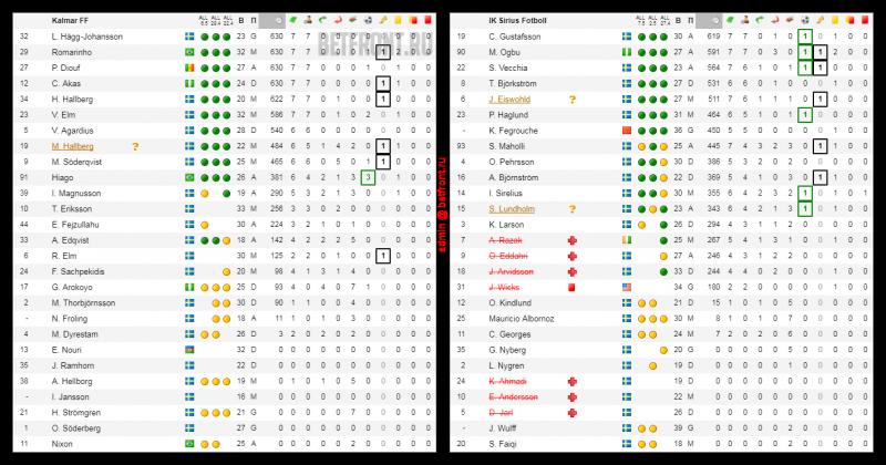 Картинки по запросу таблица игроков на бетфронте
